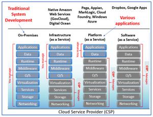 Cloud Service Provider chart