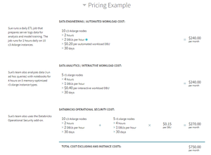 Databricks Pricing Example for Production Edition