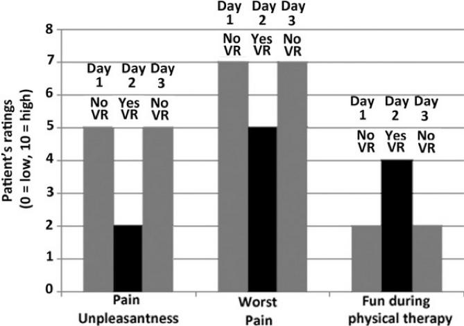 Evaluation de la douleur par des patients avec et sans réalité virtuelle