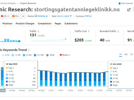 FREMGANG: Antall søkeord blant topp 3