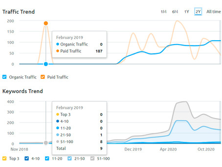 ANALYSE: Organisk søk før og etter ny nettside.