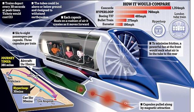 Hvordan fungerer Hyperloop?