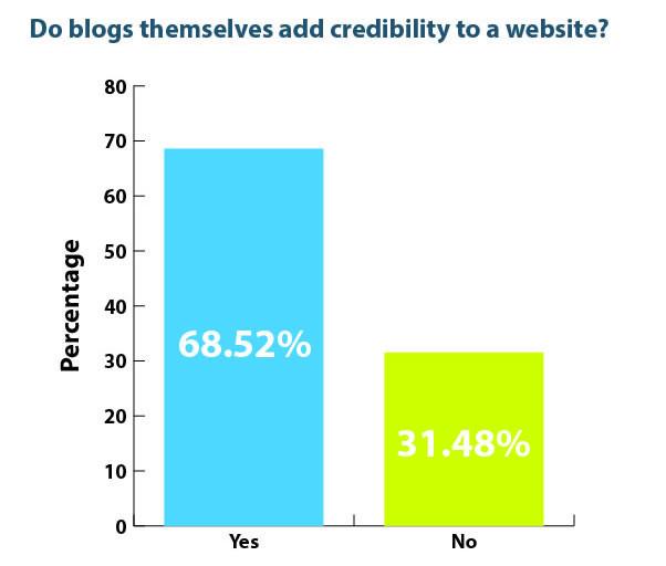 Bør du blogge på nettsiden til bedriften?