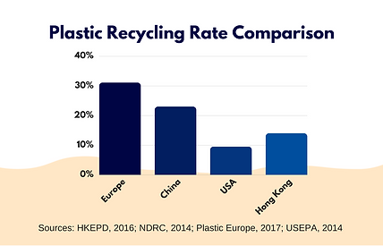 Plastic Recycling Rate.png