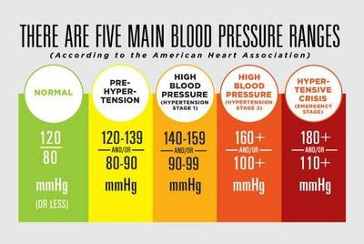 Chronic Disease: Hypertension