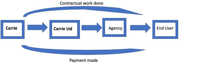 Simple IR35 diagram