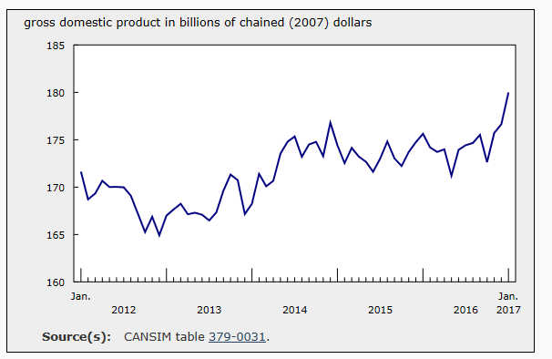 Chart: Manufacturing Output