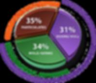 Pie chart uv light kills mold, germs.odors, VOCs