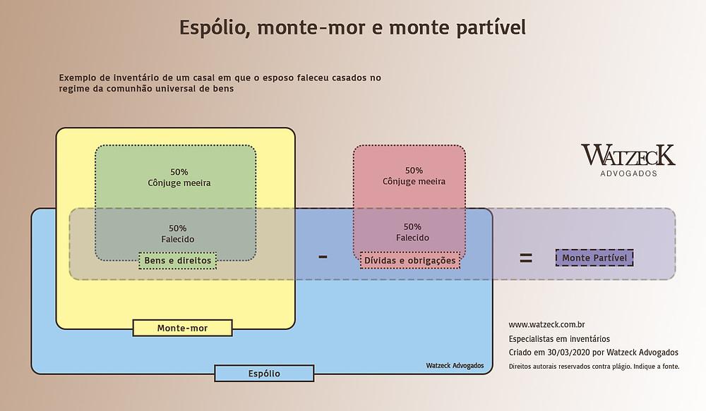 INFOGRÁFICO: Exemplo de espólio, monte-mor e monte partível. Clique para ampliar