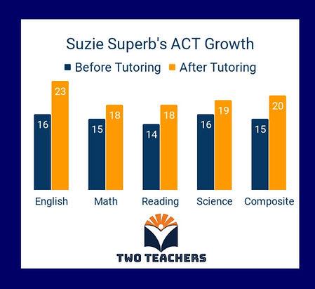 Two Teachers Results Suzie Superb ACT.jp