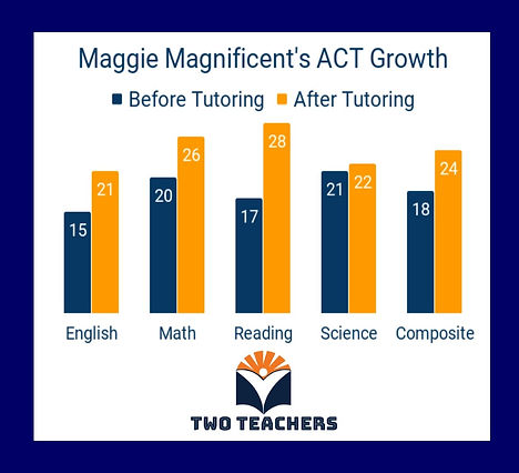 Two Teachers Results Maggie Magnificent