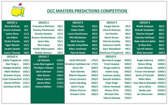 2019 Masters Golf Competition