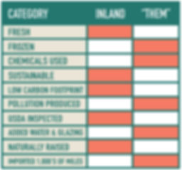"Comparison chart of Inland Shrimp Company's farming methods vs. "" Other "" farm methods."
