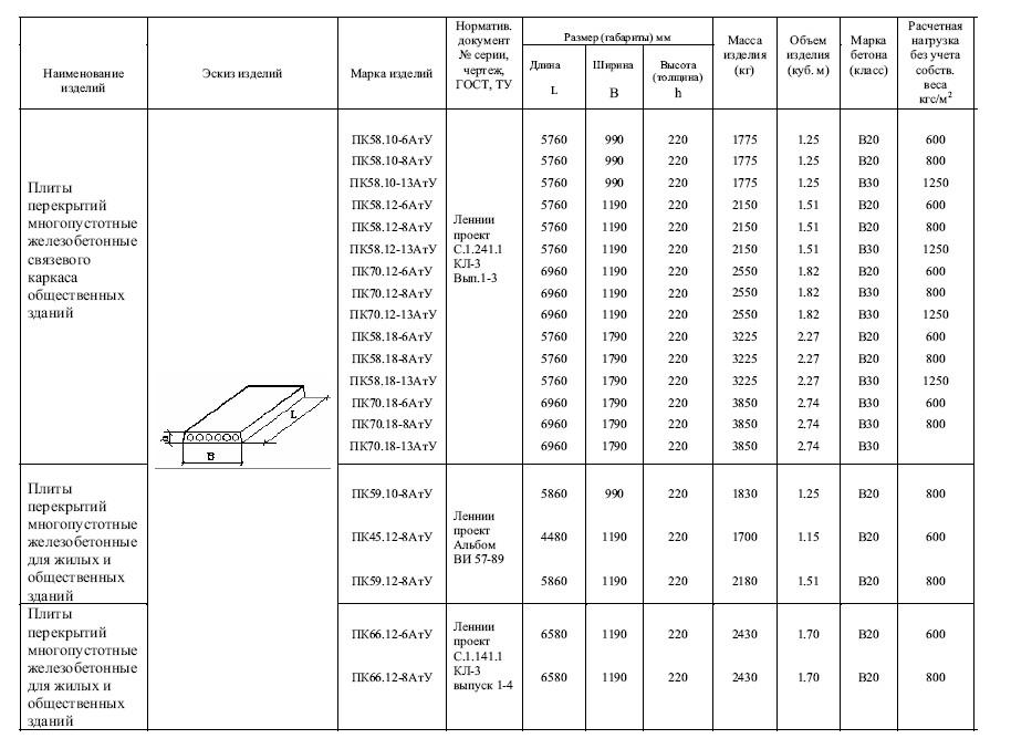 какой вес выдерживает бетонное перекрытие