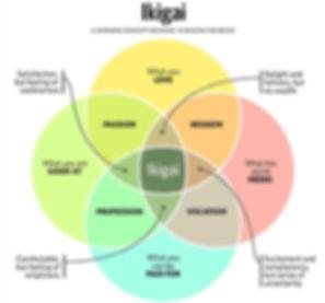 Ikigai-36.jpg_width=2149&name=Ikigai-36.
