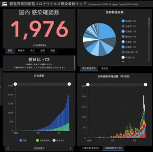 都道府県別新型コロナウィルス感染症患者数マップ