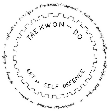 Composition of Taekwon-Do, Art of Self Defence