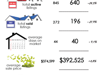 Anchorage Alaska Real Estate Market Update May 2020