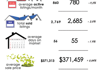 Anchorage Real Estate Market Briefing: Year in Review