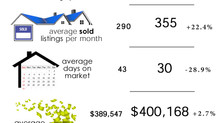 Anchorage Alaska Real Estate Market Update Q3 2020