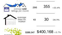 Anchorage Alaska Real Estate Market Update Q3 2020