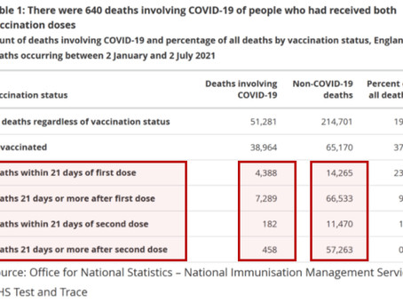 England: 30k people have died within 21 days of having taken Covid Vaccine from January to June 2021