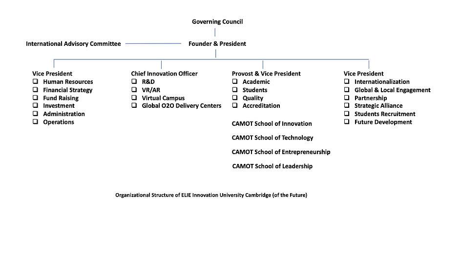 camot ELITE Innovation University Struct