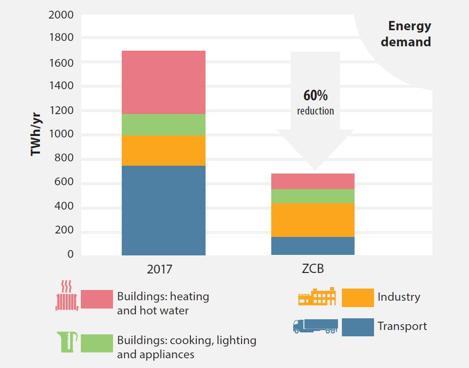 Achieving net zero emissions means reducing energy demand by 60%