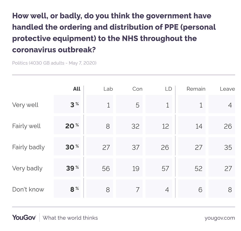 YouGov research on how well the Government is handling the Covid-19 situation