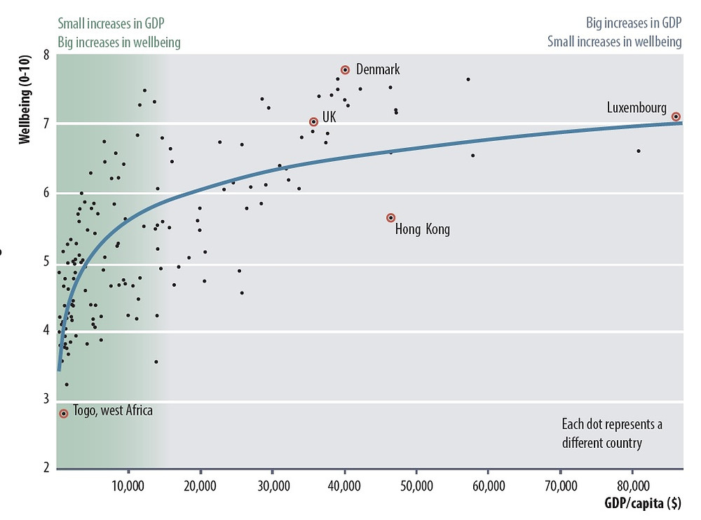 Beyond a certain point, increases in GDP doesn't translate to improved well-being