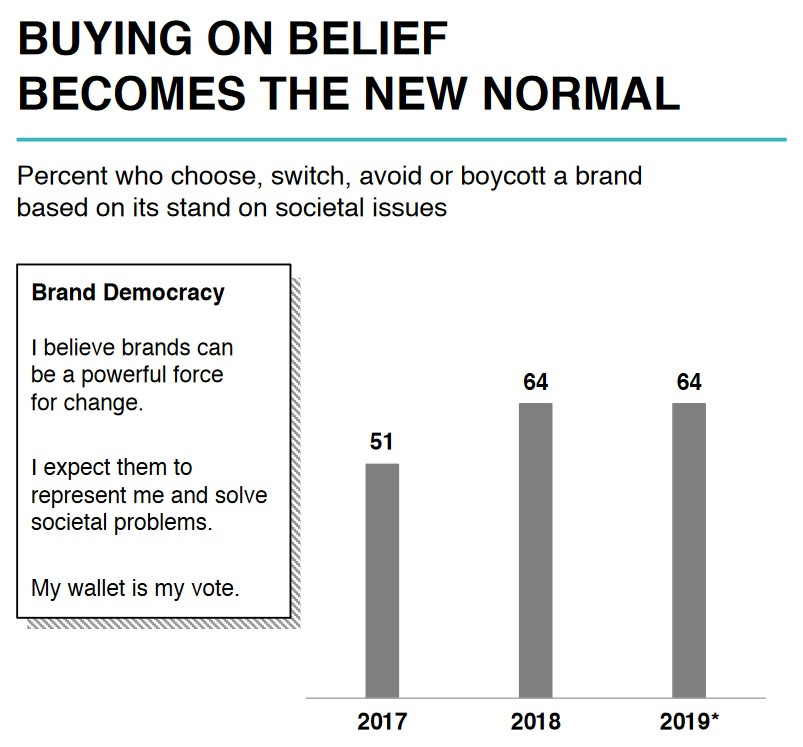 The Edelman Trust Barometer at face value says 64% of people in the world 'buy on beliefs'