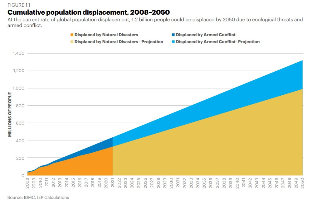 1.2 billion people in 31 countries will be displaced due to the climate emergency by 2050