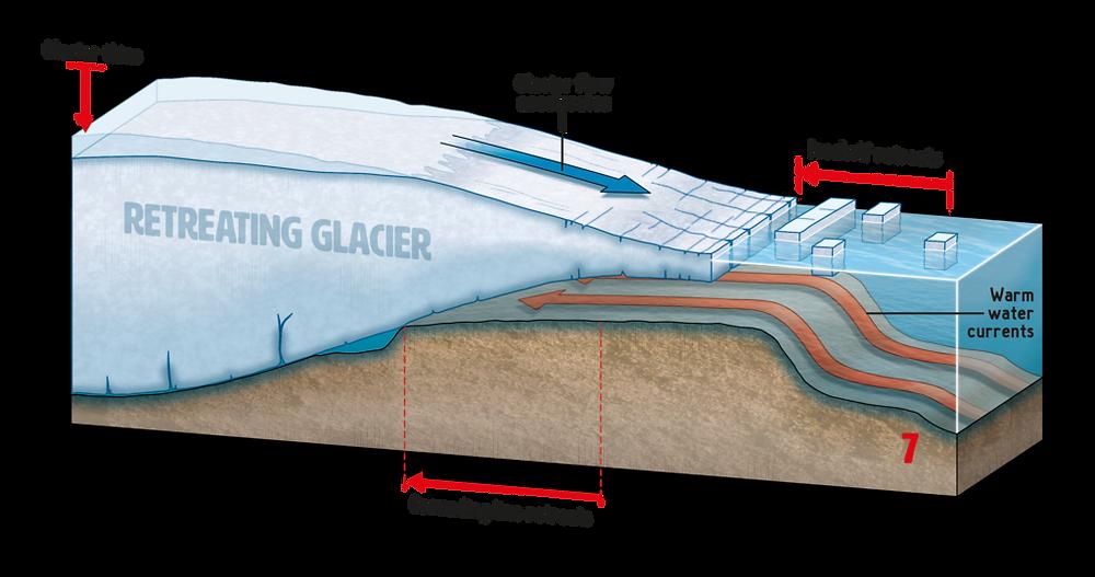 The erosion of Thwaites Glacier