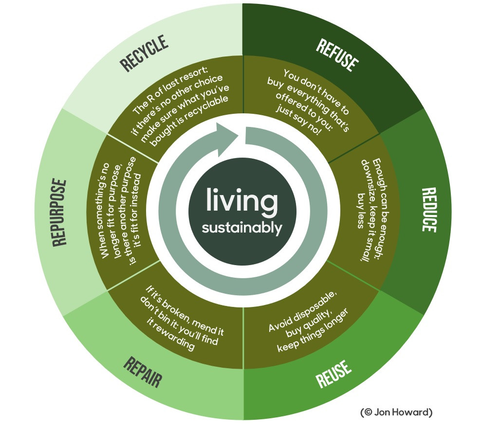 The 6 Rs of sustainable living: Refuse, Reduce, Reuse, Repair, Repurpose, Recycle
