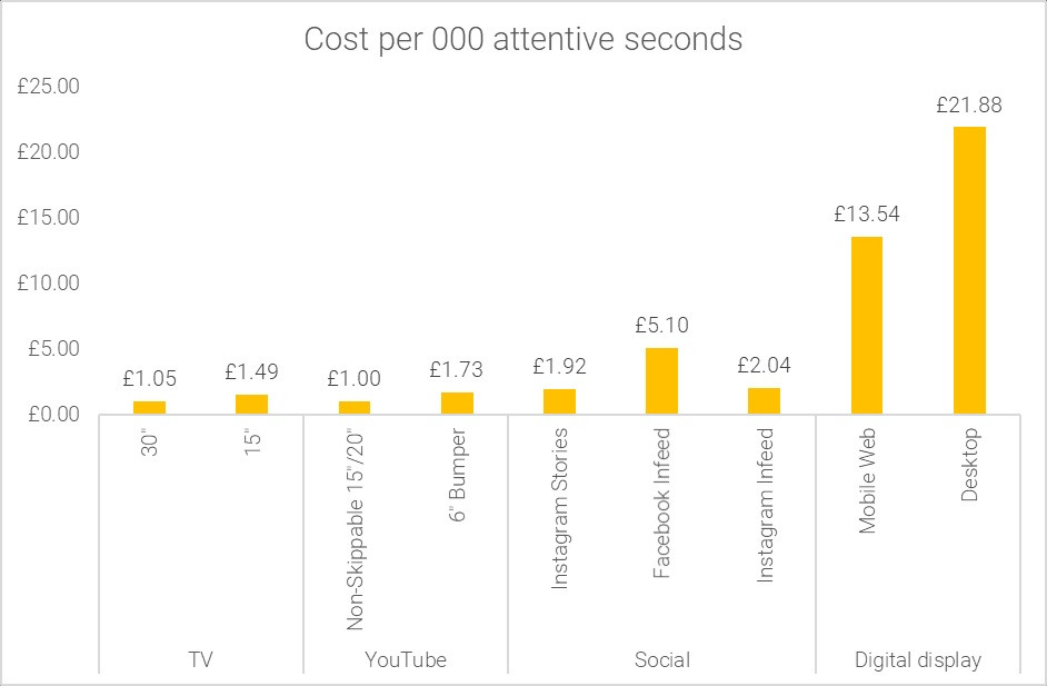 The effective cost of media in terms of attentive seconds (Lumen)