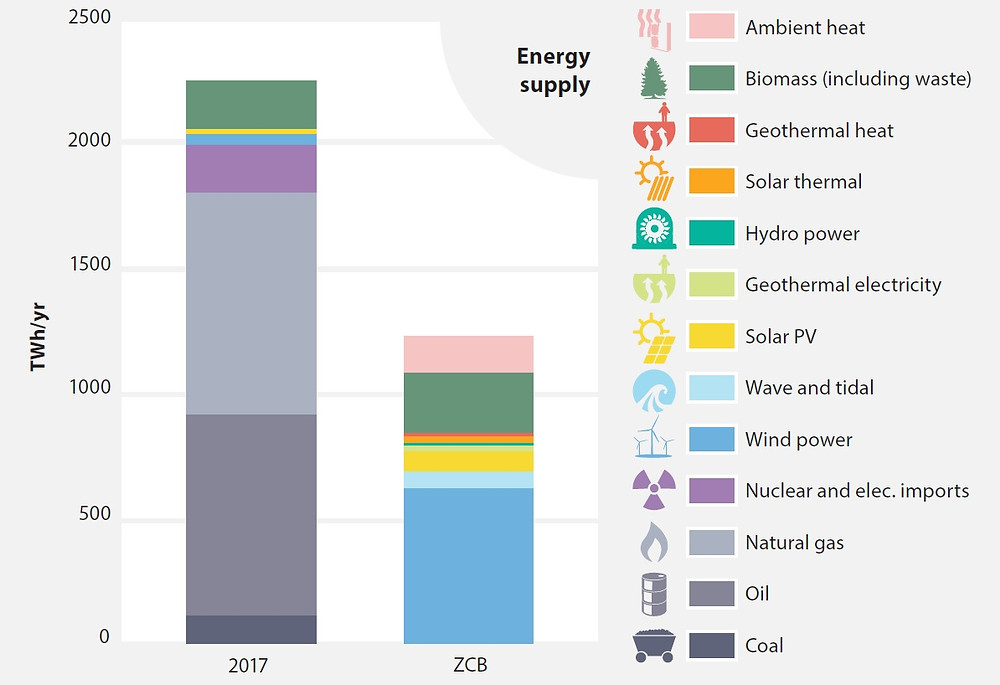 A zero carbon Britain requires a shift to renewable energy sources