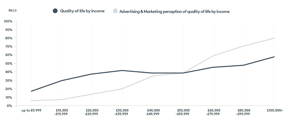 Those working in marketing and advertising over-estimate how much money impacts quality of life