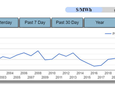 Understanding Alberta's Electricity Market - Part 3