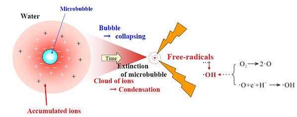 Nano-bubbles generator