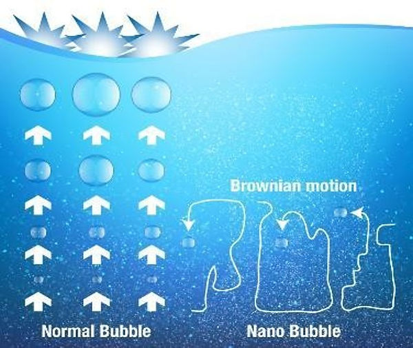 Nano-bubble generator keeps bubbles submerged.