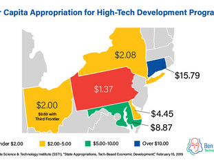 Where does Pa. rank for tech-based investments?
