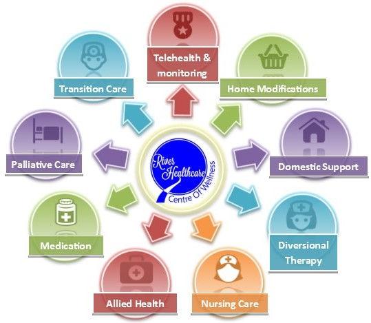 River's Home Care Service Wheel