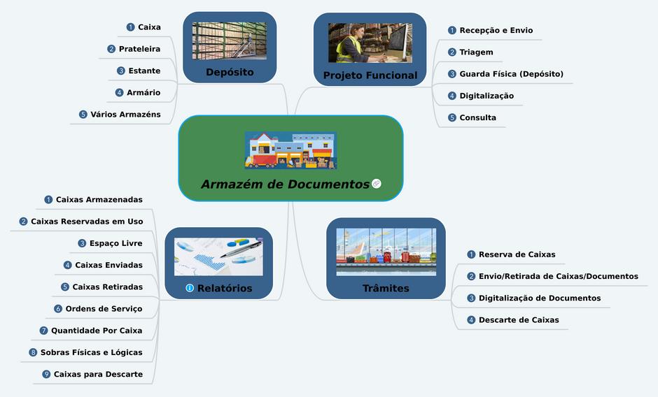 CONARQ - Recomendações para Armazém de Documentos - Warehouse