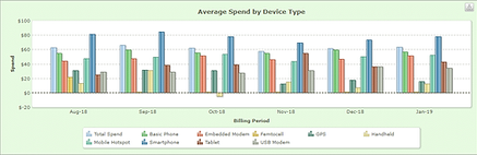 pulse-2019-avg-spend-device-type.png