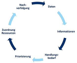 PDCA, kontinuierliche Verbesserung, Continuous Improvement, Digitalisierung, Data Mining