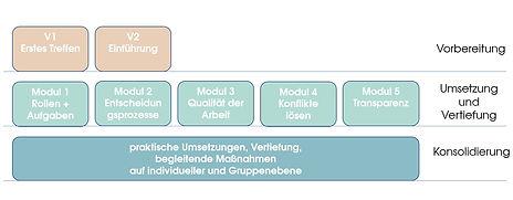 Übersicht Module Guide