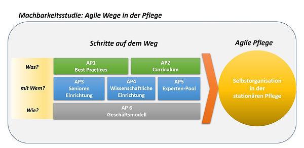 Machbarkeitsstudie Agile Wege in der Pflege