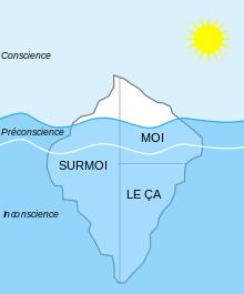 Représentation de la première et seconde topique de Freud - Théorie de Freud - 16 December 2006 - en:Image:Structural-Iceberg.png by en:User:Jordangordanier - Historicair