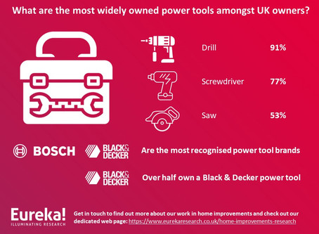 Power tools industry research