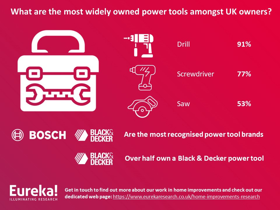 Power tools summary